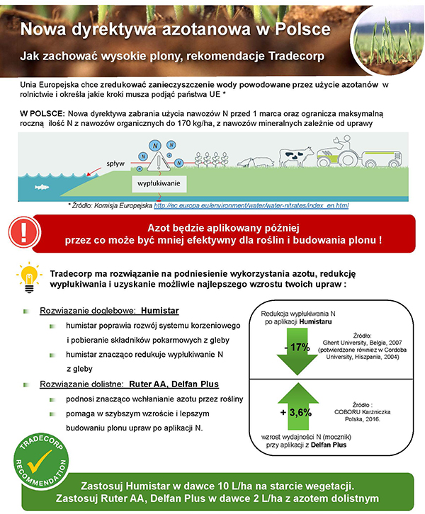 Dyrektywa azotanowa